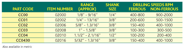 Part Codes and Sizes for the Conecut Standard Range