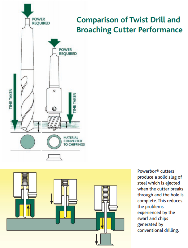 Cutter Performance